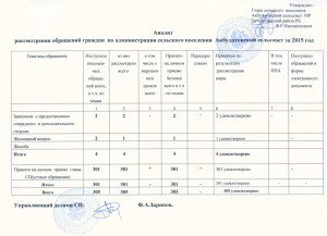 АНАЛИЗ-ОБРАЩЕНИЯ